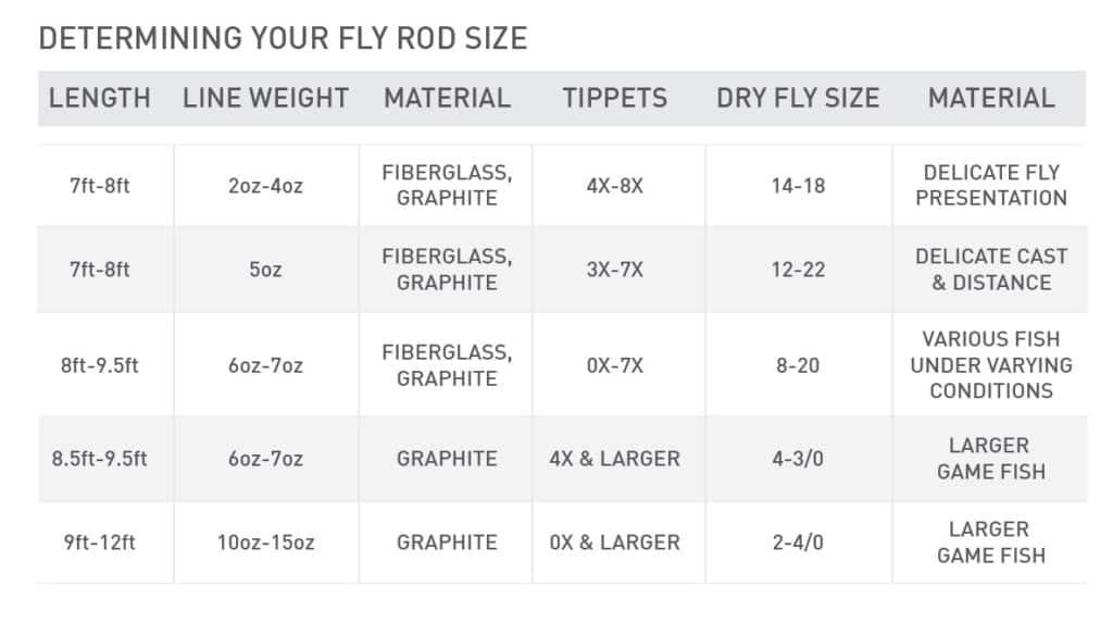 Length of fly rod