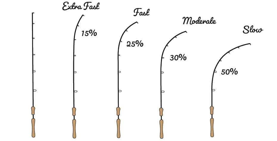 types of fishing rod action